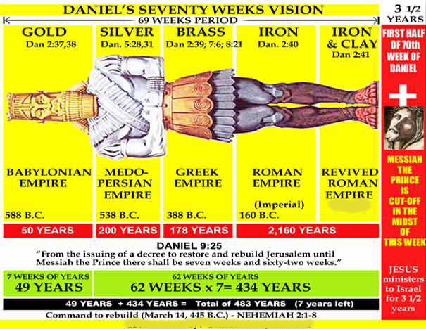 Daniels 70 week vision Edited